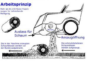 Arbeitsprinzip Schrader-Verfahren